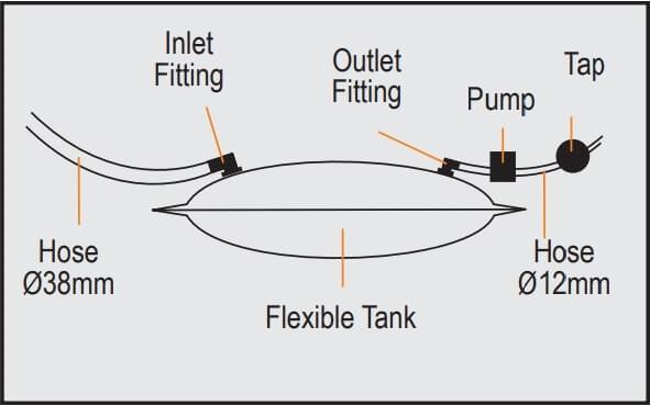 Schema flexibele watertank